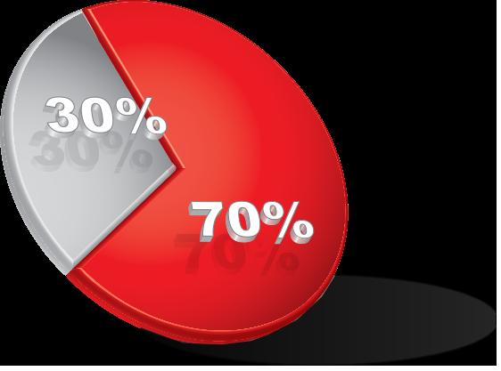 Depressione curabile nel 70% dei casi